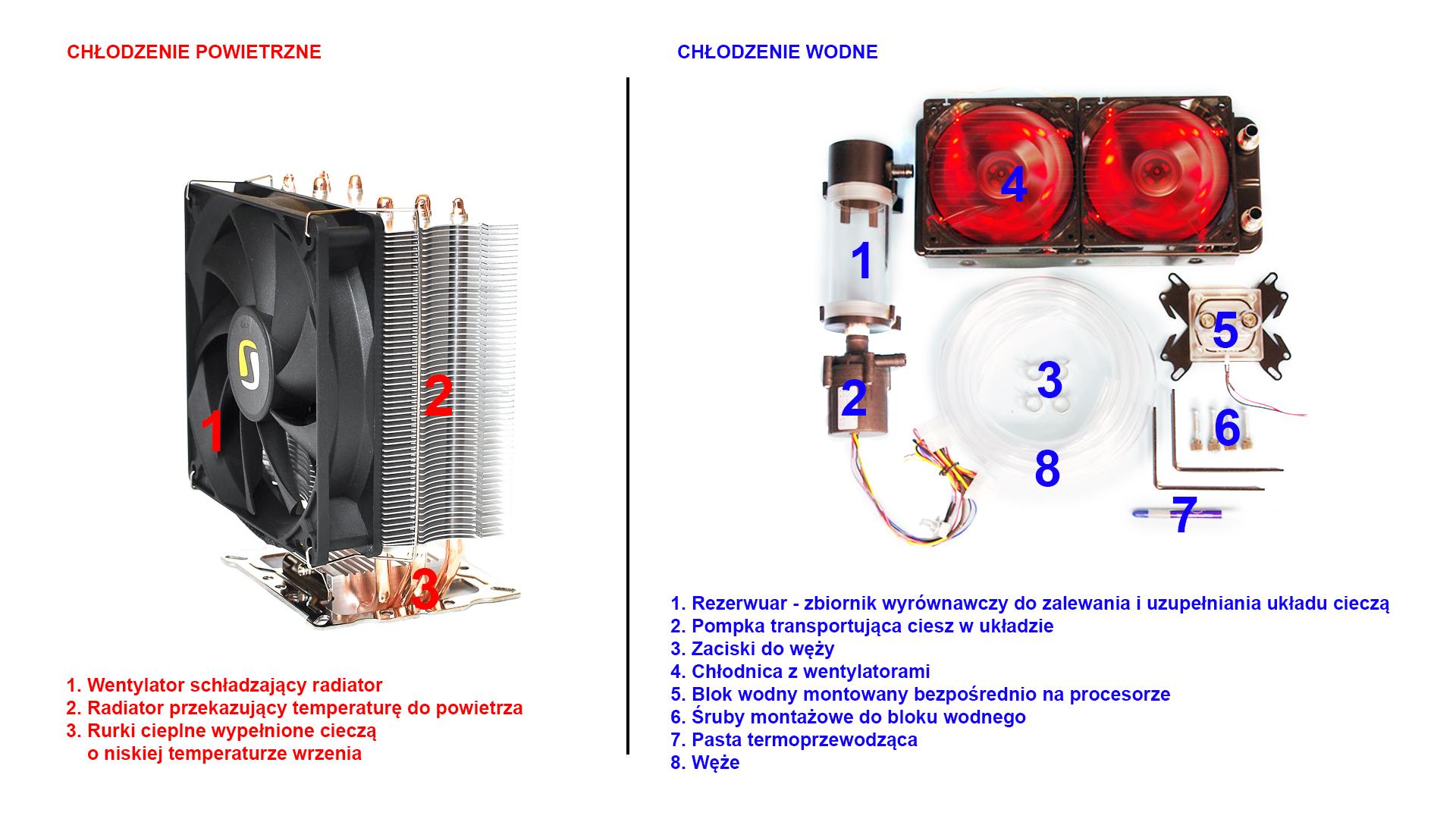 porównanie - chłodzenie procesora powietrzne iwodne